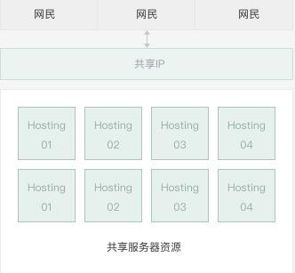 虚拟主机推荐:百毒云商务安全主机,100G高防+独享IP