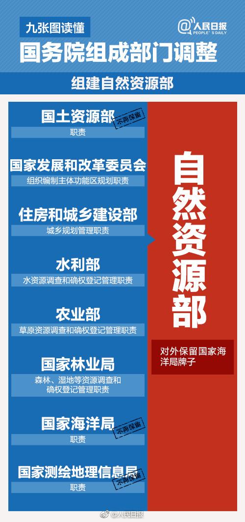 国务院机构改革方案 微博热搜 图1