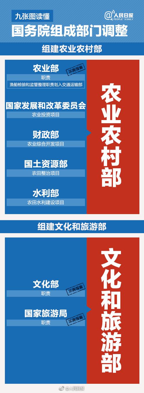 国务院机构改革方案 微博热搜 图3