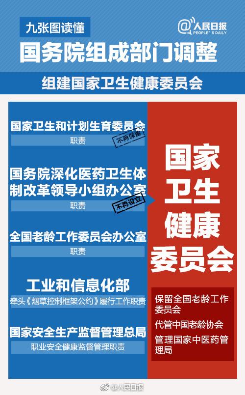 国务院机构改革方案 微博热搜 图4