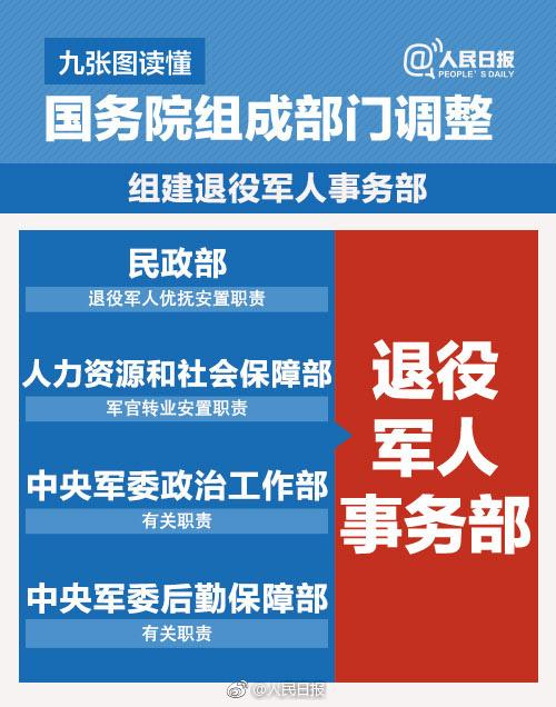 国务院机构改革方案 微博热搜 图5