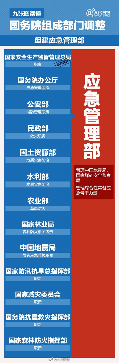 国务院机构改革方案 微博热搜 图6