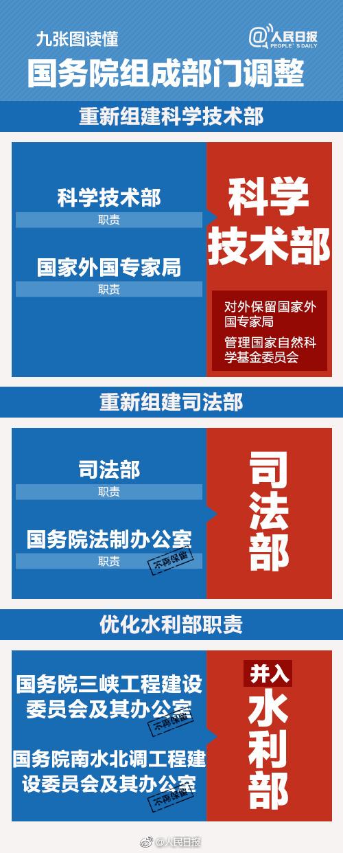 国务院机构改革方案 微博热搜 图7