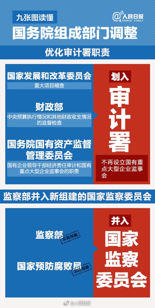 国务院机构改革方案 微博热搜 图8