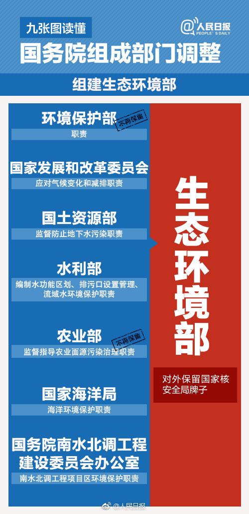 国务院机构改革方案 微博热搜 图2