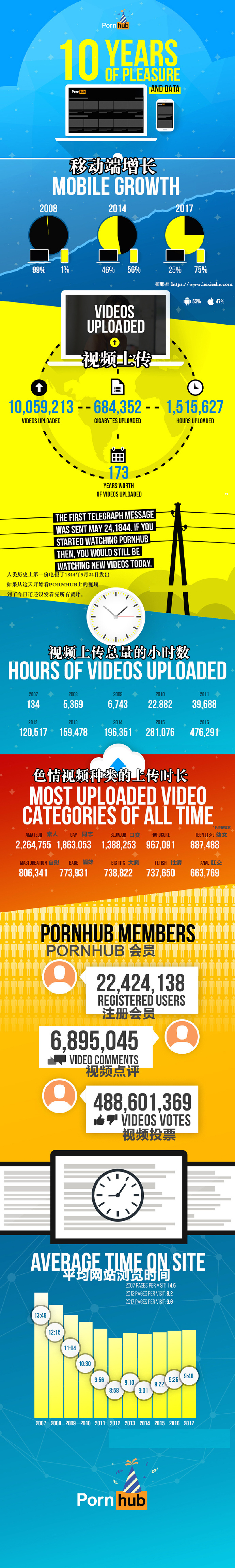 【黄站大数据】精血来凝聚 -世界最大色情视频网站Pornhub十周年数据图表